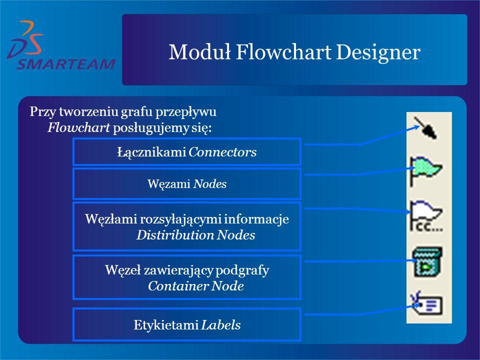 Przy tworzeniu grafu przepływu Flowchart posługujemy się: Węzami Nodes Łącznikami Connectors Węzłami rozsyłającymi informacje Distiribution Nodes Węze