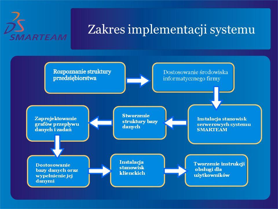 Zakres implementacji systemu