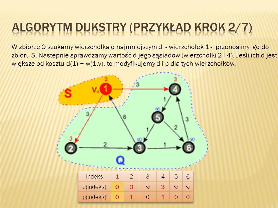 W zbiorze Q szukamy wierzchołka o najmniejszym d - wierzchołek 1 - przenosimy go do zbioru S. Następnie sprawdzamy wartość d jego sąsiadów (wierzchołk