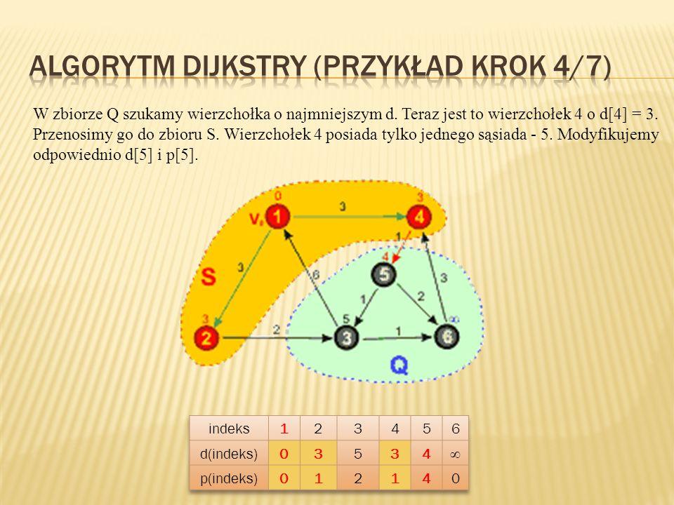 W zbiorze Q szukamy wierzchołka o najmniejszym d. Teraz jest to wierzchołek 4 o d[4] = 3. Przenosimy go do zbioru S. Wierzchołek 4 posiada tylko jedne