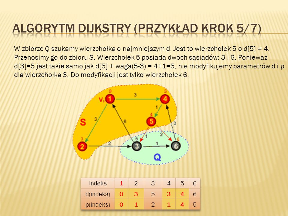 W zbiorze Q szukamy wierzchołka o najmniejszym d. Jest to wierzchołek 5 o d[5] = 4. Przenosimy go do zbioru S. Wierzchołek 5 posiada dwóch sąsiadów: 3