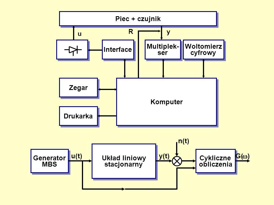 Piec + czujnik Interface Multiplek- ser Woltomierz cyfrowy Zegar Drukarka R u y Generator MBS Układ liniowy stacjonarny Cykliczne obliczenia u(t)y(t)