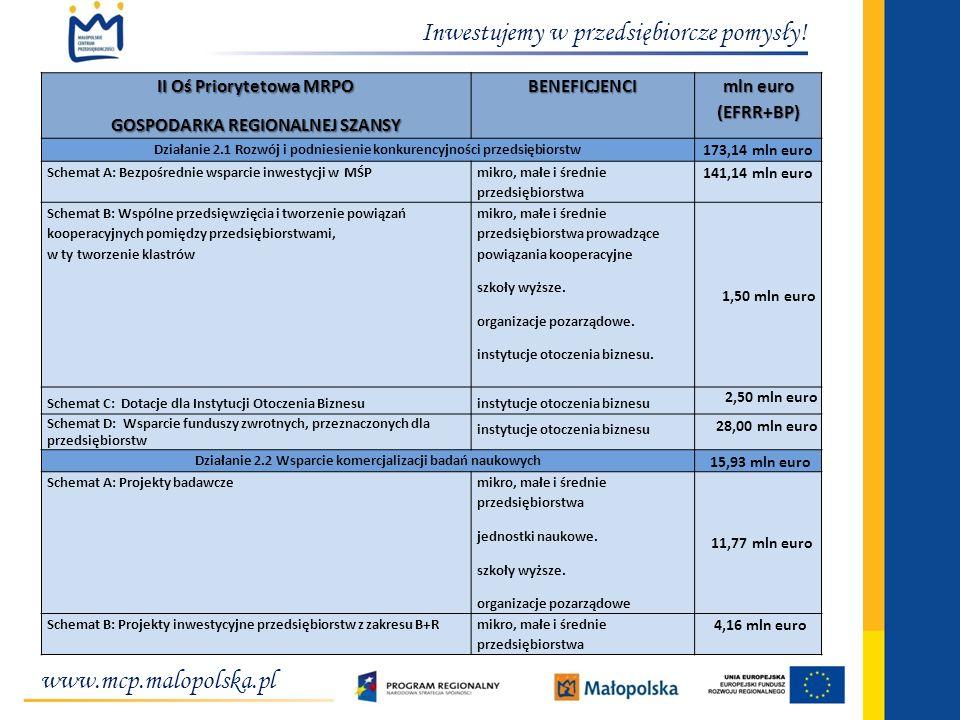 Inwestujemy w przedsiębiorcze pomysły! II Oś Priorytetowa MRPO GOSPODARKA REGIONALNEJ SZANSY BENEFICJENCI mln euro (EFRR+BP) Działanie 2.1 Rozwój i po
