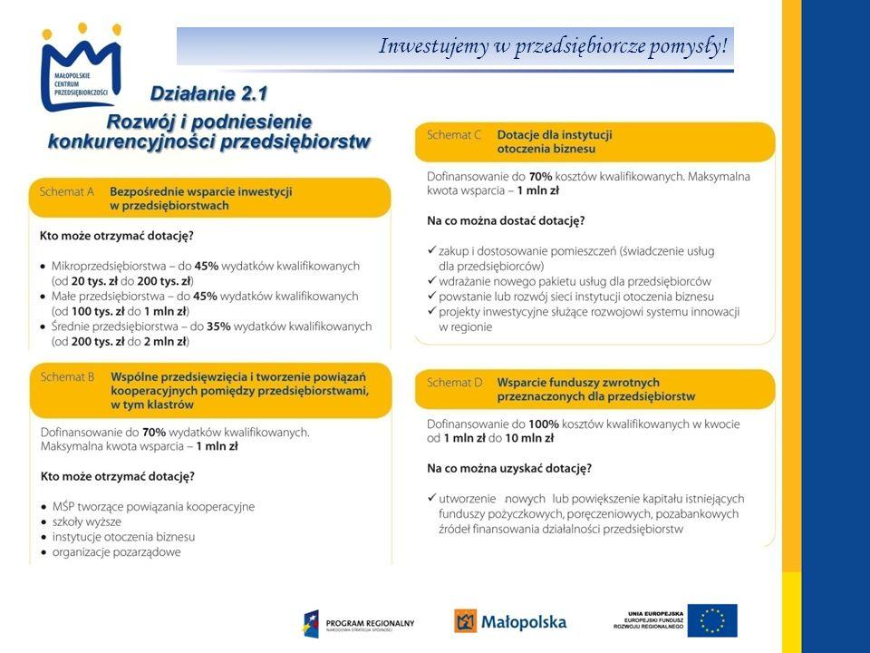 www.mcp.malopolska.pl Działanie 2.2 Wsparcie komercjalizacji badań naukowych Działanie 2.2 Wsparcie komercjalizacji badań naukowych Maksymalna wartość całkowitej kwoty wydatków kwalifikowanych projektu musi być niższa niż 400 000, 00 zł