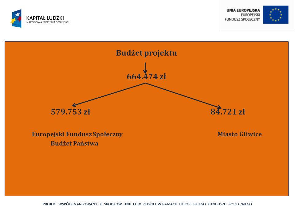 PROJEKT WSPÓŁFINANSOWANY ZE ŚRODKÓW UNII EUROPEJSKIEJ W RAMACH EUROPEJSKIEGO FUNDUSZU SPOŁECZNEGO Budżet projektu 664.474 zł 579.753 zł 84.721 zł Europejski Fundusz Społeczny Miasto Gliwice Budżet Państwa