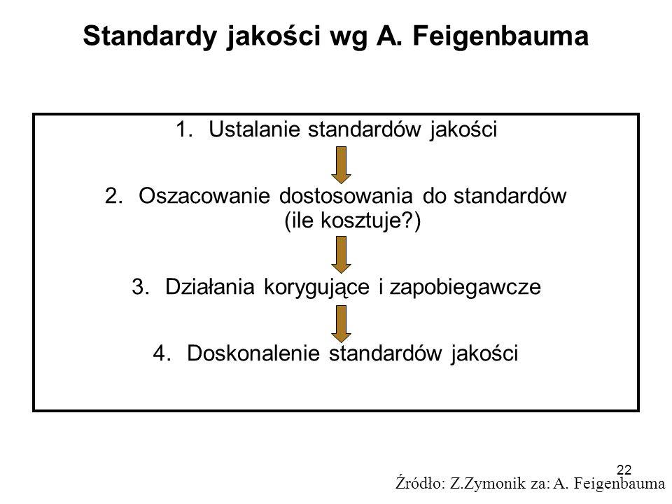 22 Standardy jakości wg A. Feigenbauma 1.Ustalanie standardów jakości 2.Oszacowanie dostosowania do standardów (ile kosztuje?) 3.Działania korygujące