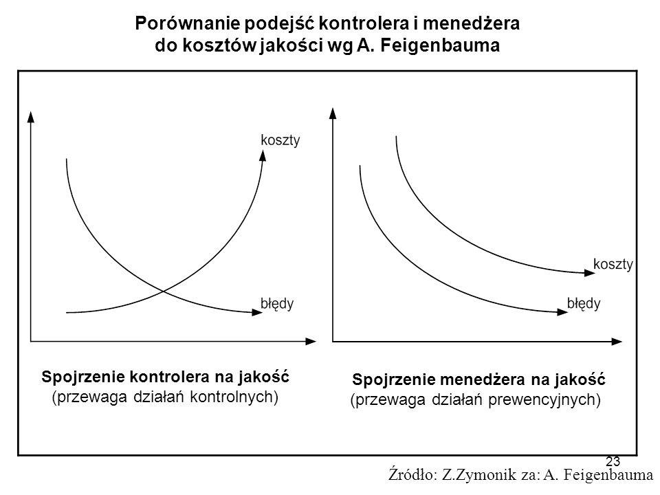 23 Spojrzenie kontrolera na jakość (przewaga działań kontrolnych) Spojrzenie menedżera na jakość (przewaga działań prewencyjnych) Źródło: Z.Zymonik za