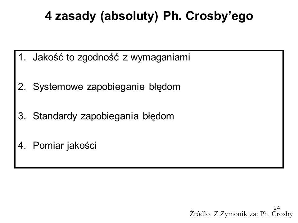 24 4 zasady (absoluty) Ph. Crosbyego 1.Jakość to zgodność z wymaganiami 2.Systemowe zapobieganie błędom 3.Standardy zapobiegania błędom 4.Pomiar jakoś
