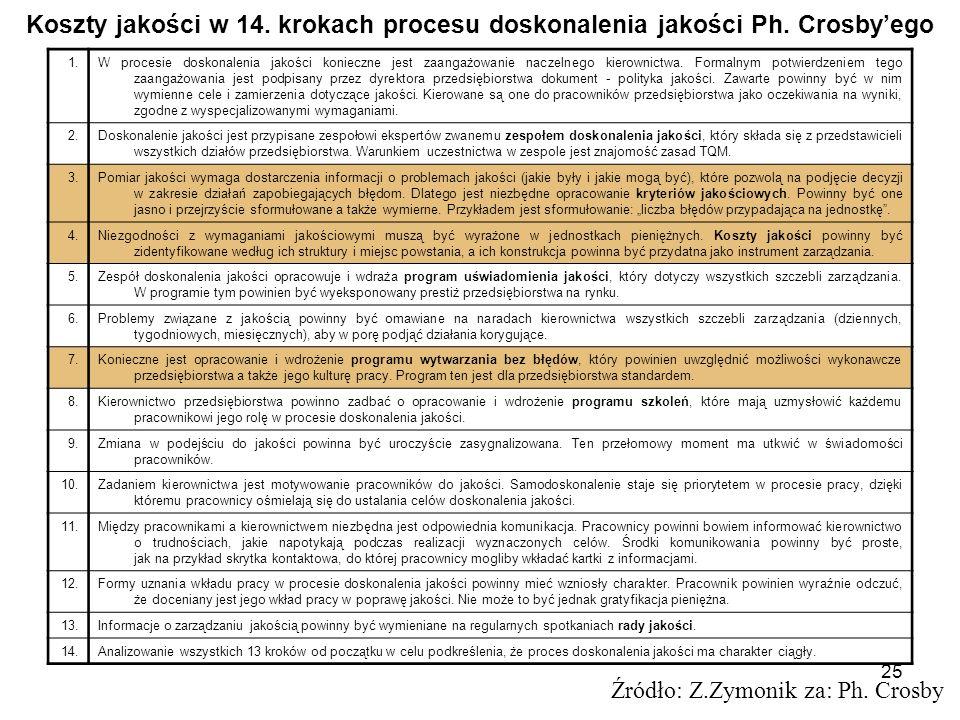 25 Koszty jakości w 14. krokach procesu doskonalenia jakości Ph. Crosbyego Źródło: Z.Zymonik za: Ph. Crosby 1.W procesie doskonalenia jakości konieczn