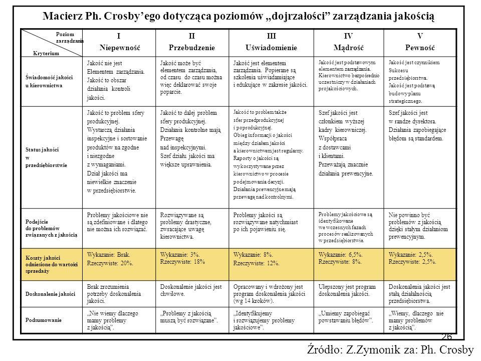 26 Macierz Ph. Crosbyego dotycząca poziomów dojrzałości zarządzania jakością I Niepewność II Przebudzenie III Uświadomienie IV Mądrość V Pewność Świad