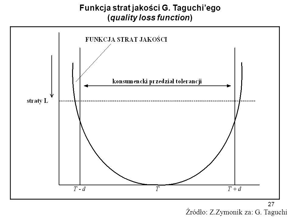 27 Źródło: Z.Zymonik za: G. Taguchi Funkcja strat jakości G. Taguchiego (quality loss function)