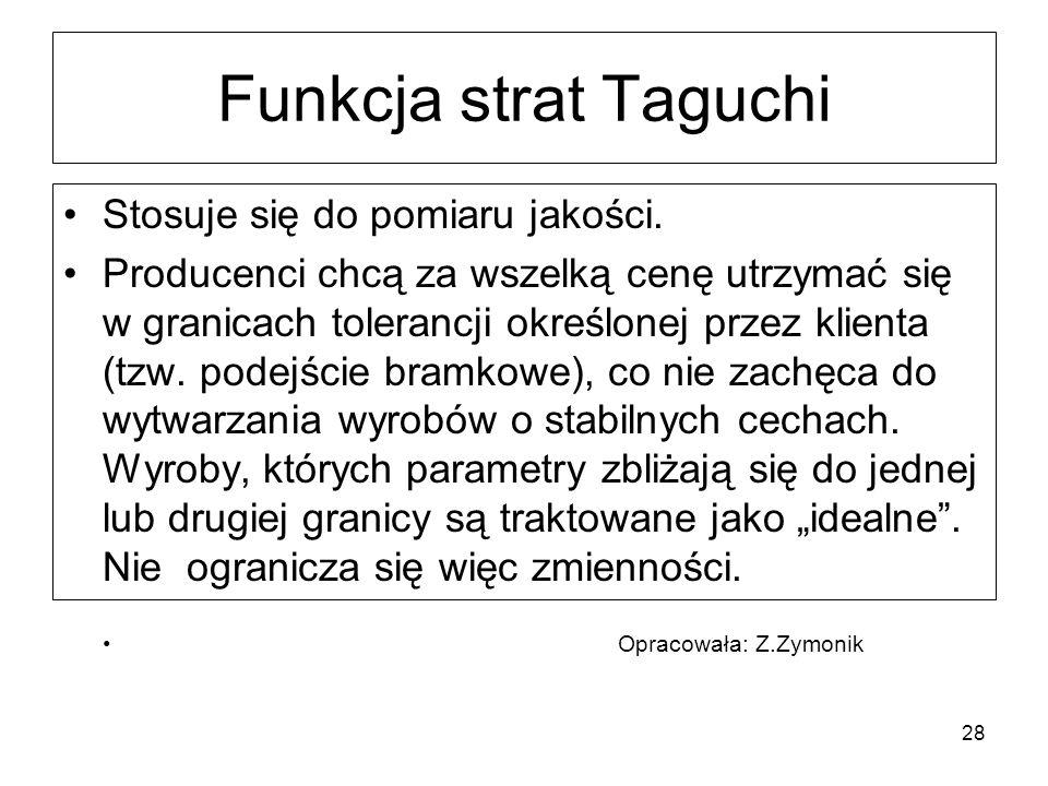 Funkcja strat Taguchi Stosuje się do pomiaru jakości. Producenci chcą za wszelką cenę utrzymać się w granicach tolerancji określonej przez klienta (tz