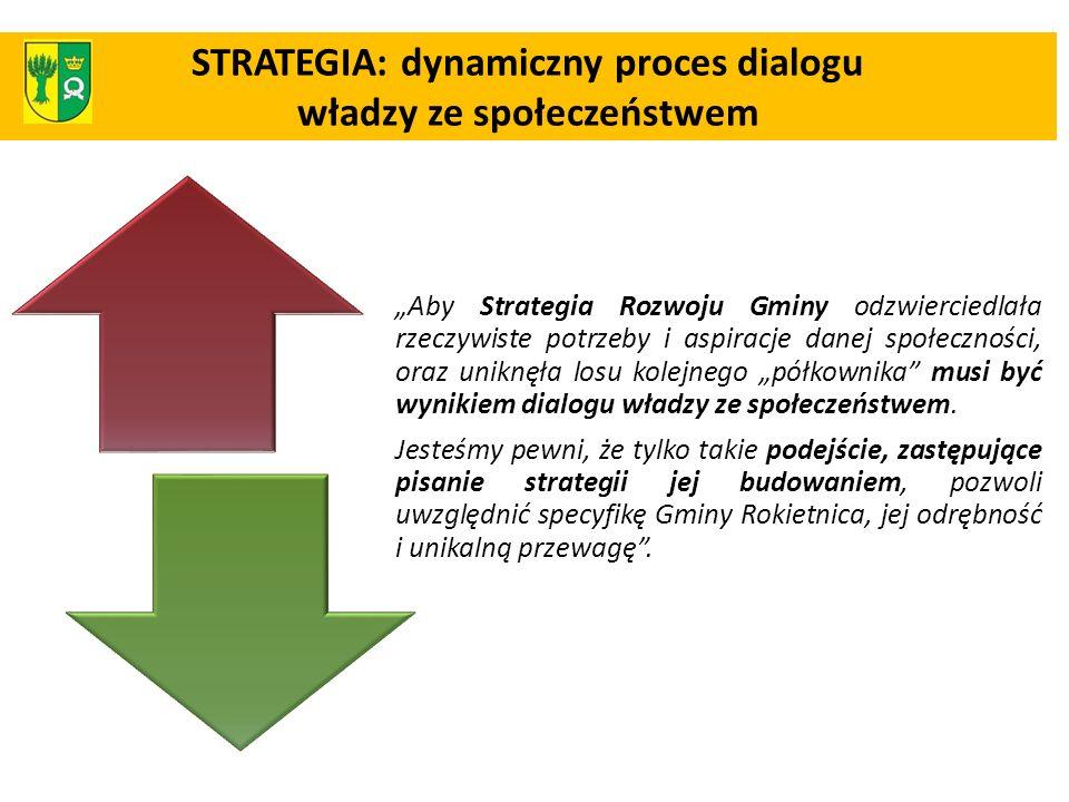 STRATEGIA: dynamiczny proces dialogu władzy ze społeczeństwem Aby Strategia Rozwoju Gminy odzwierciedlała rzeczywiste potrzeby i aspiracje danej społe