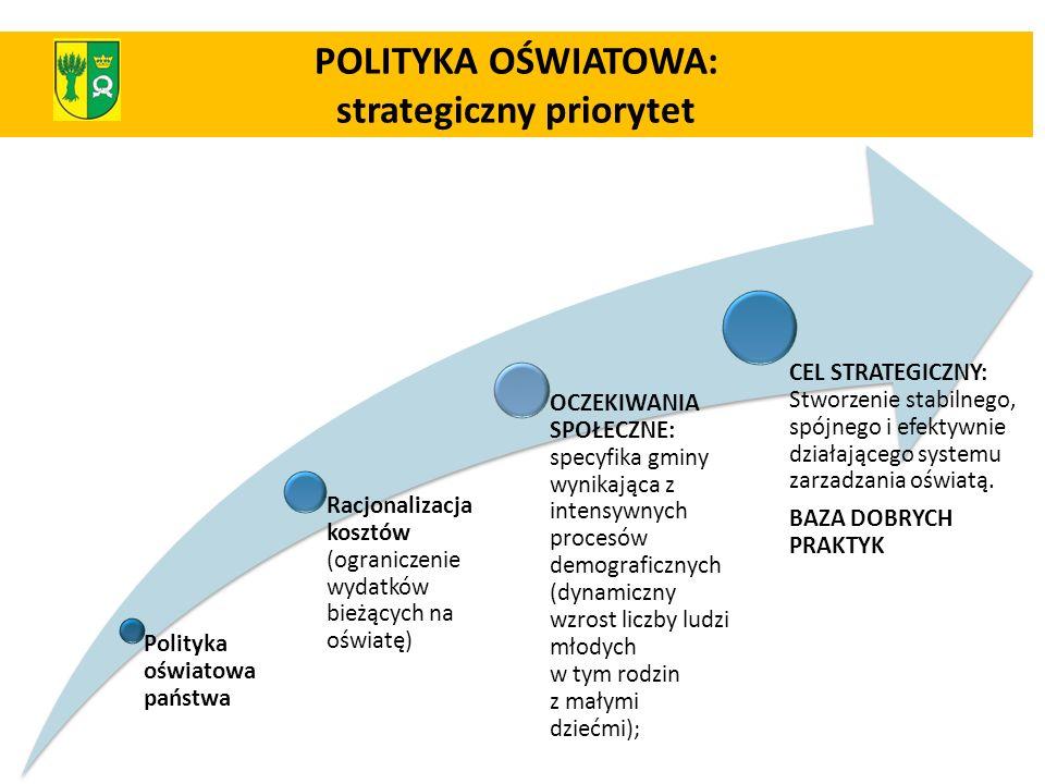 POLITYKA OŚWIATOWA: strategiczny priorytet Polityka oświatowa państwa Racjonalizacja kosztów (ograniczenie wydatków bieżących na oświatę) OCZEKIWANIA