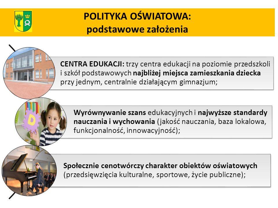 POLITYKA OŚWIATOWA: podstawowe założenia CENTRA EDUKACJI: trzy centra edukacji na poziomie przedszkoli i szkół podstawowych najbliżej miejsca zamieszk