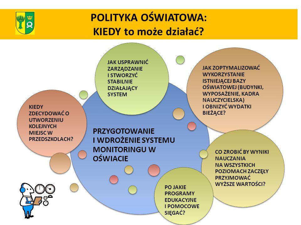 POLITYKA OŚWIATOWA: KIEDY to może działać? PRZYGOTOWANIE I WDROŻENIE SYSTEMU MONITORINGU W OŚWIACIE KIEDY ZDECYDOWAĆ O UTWORZENIU KOLEJNYCH MIEJSC W P