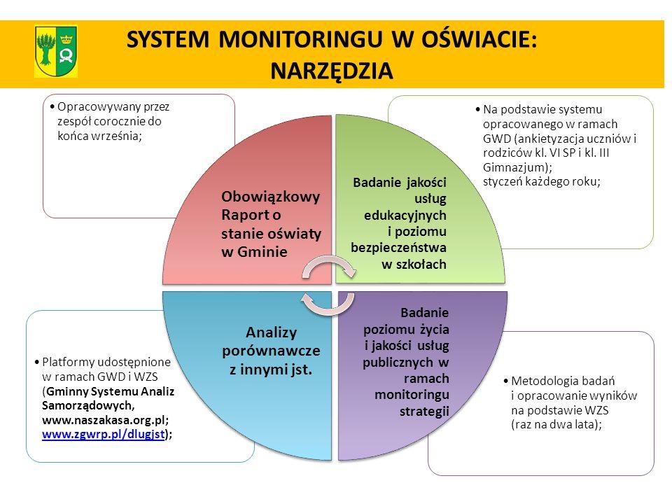 SYSTEM MONITORINGU W OŚWIACIE: NARZĘDZIA Metodologia badań i opracowanie wyników na podstawie WZS (raz na dwa lata); Platformy udostępnione w ramach G