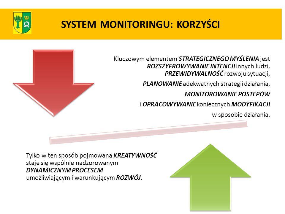 SYSTEM MONITORINGU: KORZYŚCI Kluczowym elementem STRATEGICZNEGO MYŚLENIA jest ROZSZYFROWYWANIE INTENCJI innych ludzi, PRZEWIDYWALNOŚĆ rozwoju sytuacji
