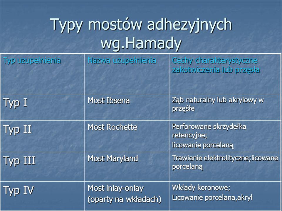 Typy mostów adhezyjnych wg.Hamady Typ uzupełnienia Nazwa uzupełnienia Cechy charakterystyczne zakotwiczenia lub przęsła Typ I Most Ibsena Ząb naturaln