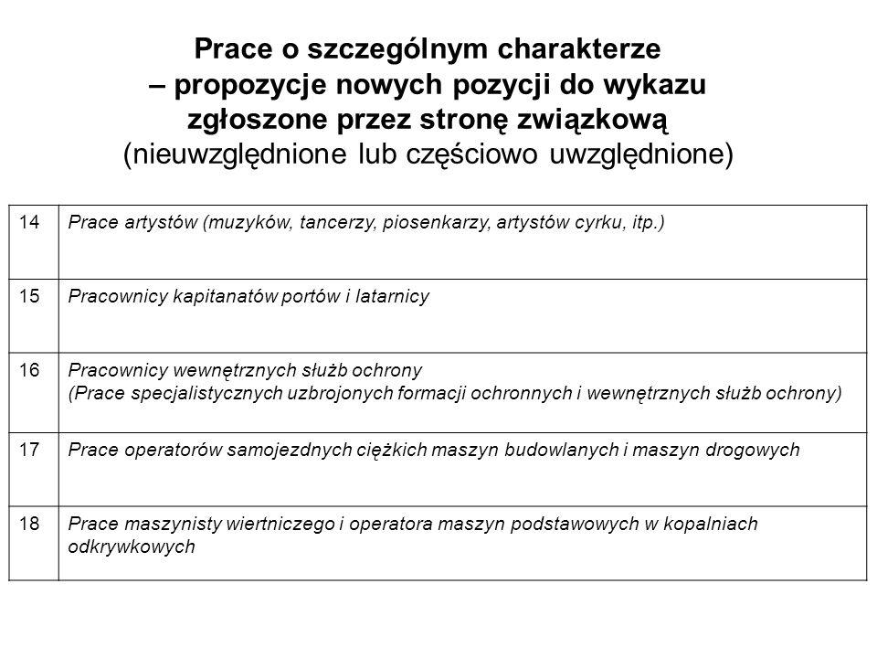 Prace o szczególnym charakterze – propozycje nowych pozycji do wykazu zgłoszone przez stronę związkową (nieuwzględnione lub częściowo uwzględnione) 14