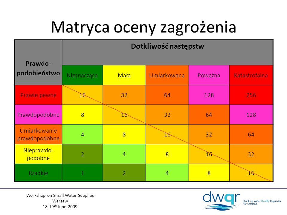 Workshop on Small Water Supplies Warsaw 18-19 th June 2009 Prawdo- podobieństwo Dotkliwość następstw NieznaczącaMałaUmiarkowanaPoważnaKatastrofalna Prawie pewne163264128256 Prawdopodobne8163264128 Umiarkowanie prawdopodobne 48163264 Nieprawdo- podobne 2481632 Rzadkie124816 Matryca oceny zagrożenia