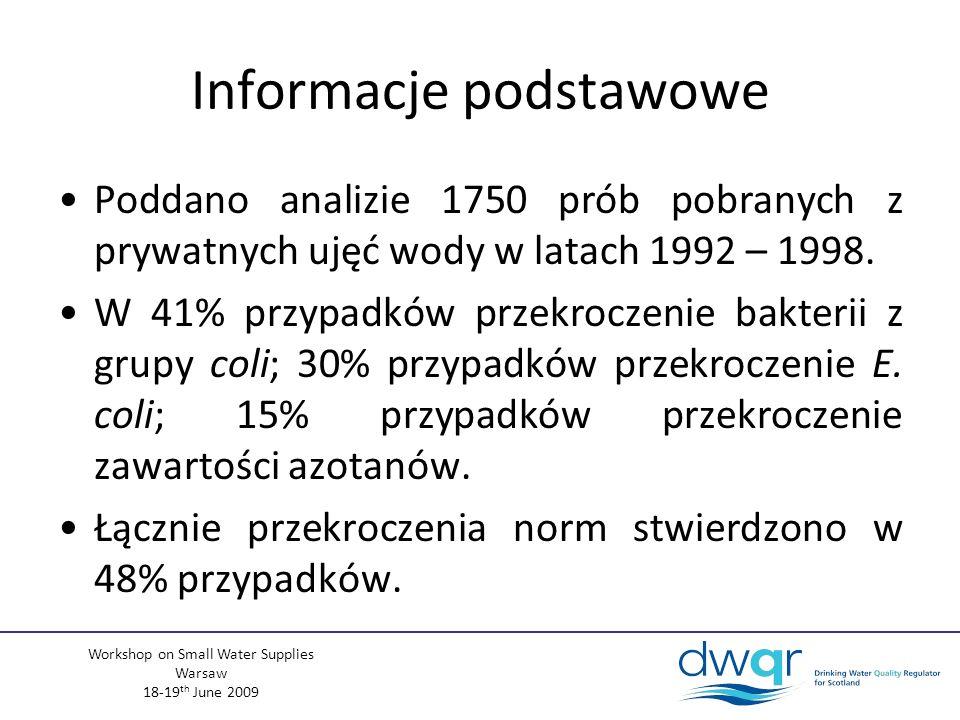 Workshop on Small Water Supplies Warsaw 18-19 th June 2009 Inne parametry Arsen (As) –620 prób –10 przekroczeń (1,61%) –Najwyższa stwierdzona wartość: 42,90µg/l (PCV = 10 µg/l) –Ujęcia publiczne: 0% przekroczeń Fluor (F) –493 prób –31 przekroczeń (6,29%) –Najwyższa stwierdzona wartość: 1105 mg/l (PCV = 1,5mg/l) –Ujęcia publiczne: 0% przekroczeń