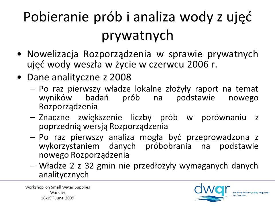 Workshop on Small Water Supplies Warsaw 18-19 th June 2009 Pobieranie prób i analiza wody z ujęć prywatnych Nowelizacja Rozporządzenia w sprawie prywatnych ujęć wody weszła w życie w czerwcu 2006 r.