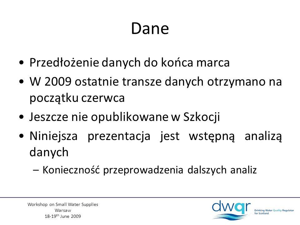 Workshop on Small Water Supplies Warsaw 18-19 th June 2009 Dane Przedłożenie danych do końca marca W 2009 ostatnie transze danych otrzymano na początku czerwca Jeszcze nie opublikowane w Szkocji Niniejsza prezentacja jest wstępną analizą danych –Konieczność przeprowadzenia dalszych analiz