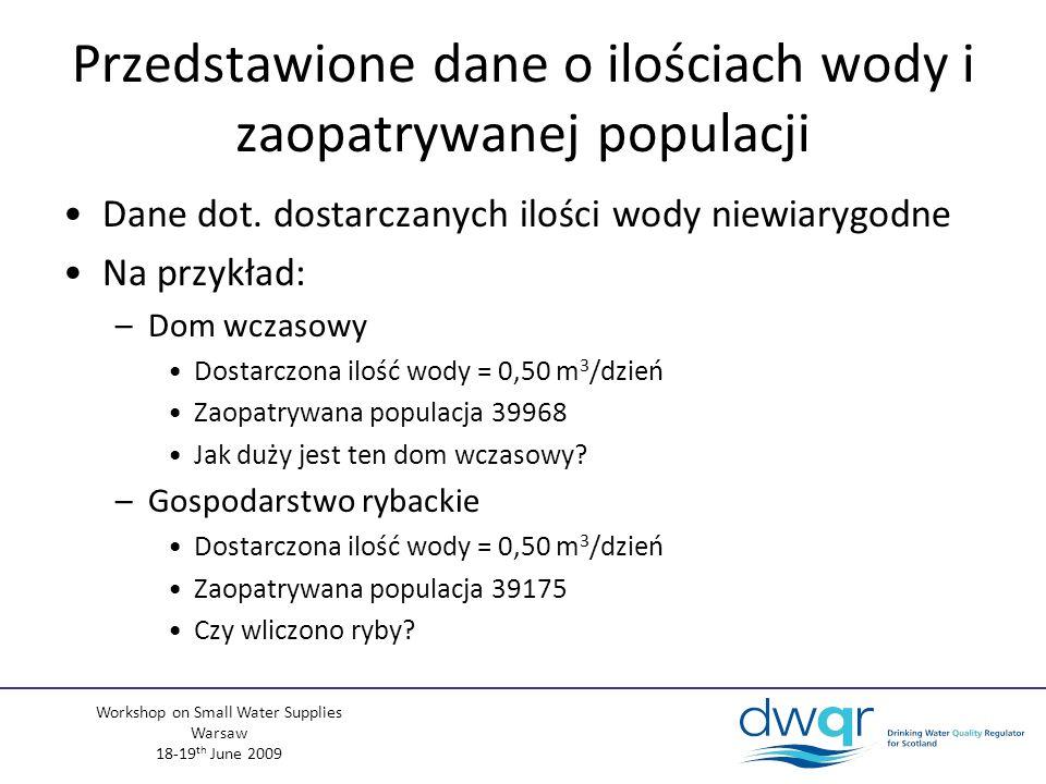 Workshop on Small Water Supplies Warsaw 18-19 th June 2009 Przedstawione dane o ilościach wody i zaopatrywanej populacji Dane dot.