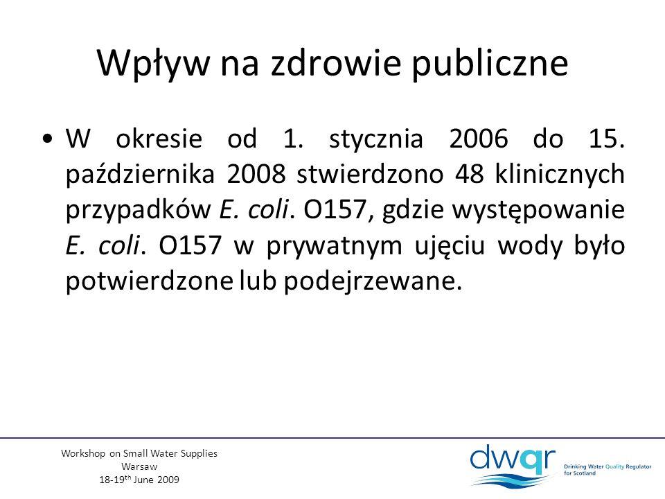 Workshop on Small Water Supplies Warsaw 18-19 th June 2009 Inne parametry Azotany (NO3) –1494 prób –84 przekroczenia (5,62%) –Najwyższa stwierdzona wartość: 118,80mg/l (PCV 50mgNO 3 /l) –Ujęcia publiczne: 0% przekroczeń
