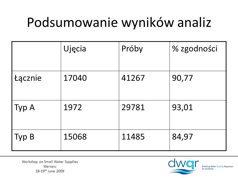 Workshop on Small Water Supplies Warsaw 18-19 th June 2009 Podsumowanie wyników analiz UjęciaPróby% zgodności Łącznie170404126790,77 Typ A19722978193,01 Typ B150681148584,97