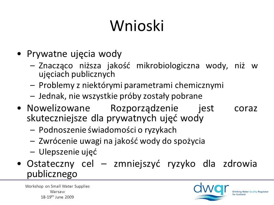 Workshop on Small Water Supplies Warsaw 18-19 th June 2009 Wnioski Prywatne ujęcia wody –Znacząco niższa jakość mikrobiologiczna wody, niż w ujęciach publicznych –Problemy z niektórymi parametrami chemicznymi –Jednak, nie wszystkie próby zostały pobrane Nowelizowane Rozporządzenie jest coraz skuteczniejsze dla prywatnych ujęć wody –Podnoszenie świadomości o ryzykach –Zwrócenie uwagi na jakość wody do spożycia –Ulepszenie ujęć Ostateczny cel – zmniejszyć ryzyko dla zdrowia publicznego
