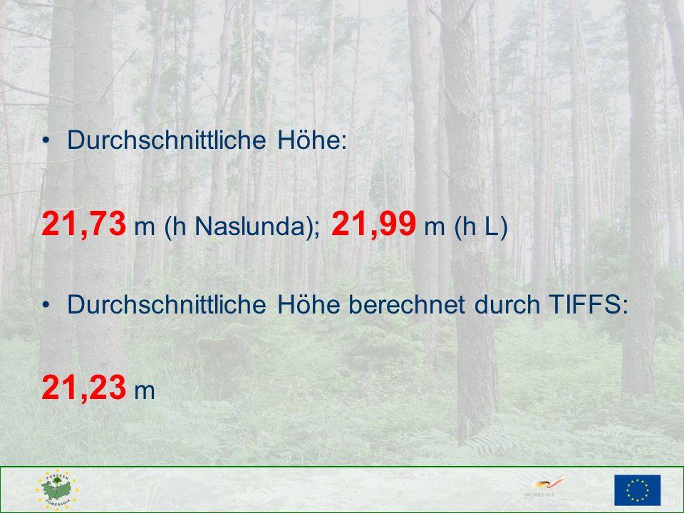 Durchschnittliche Höhe: 21,73 m (h Naslunda); 21,99 m (h L) Durchschnittliche Höhe berechnet durch TIFFS: 21,23 m
