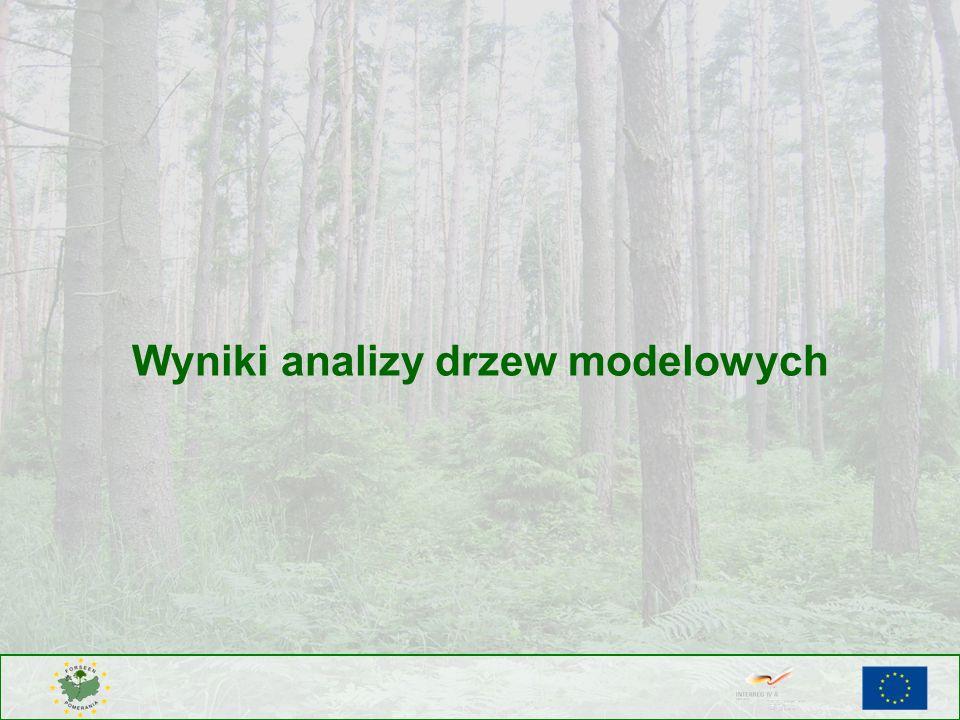 Wyniki analizy drzew modelowych