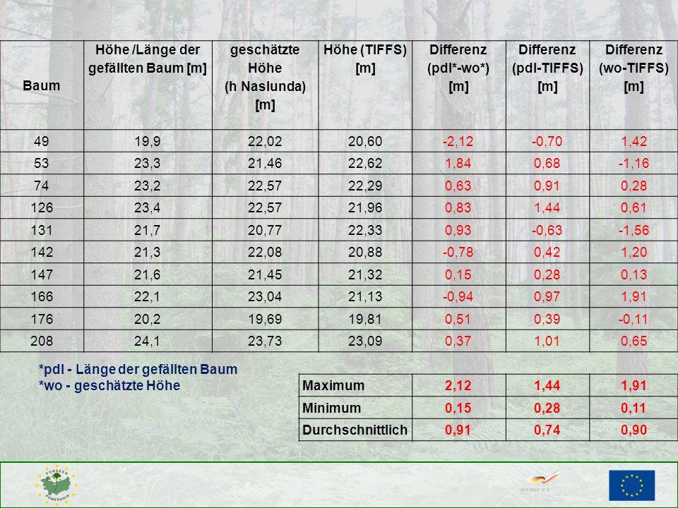 Baum Höhe /Länge der gefällten Baum [m] geschätzte Höhe (h Naslunda) [m] Höhe (TIFFS) [m] Differenz (pdl*-wo*) [m] Differenz (pdl-TIFFS) [m] Differenz