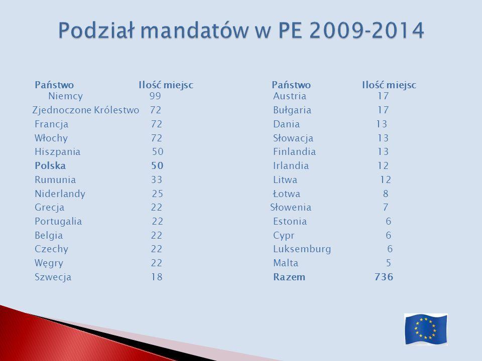 Państwo Ilość miejsc Państwo Ilość miejsc Niemcy 99 Austria 17 Zjednoczone Królestwo 72 Bułgaria 17 Francja 72 Dania 13 Włochy 72 Słowacja 13 Hiszpani