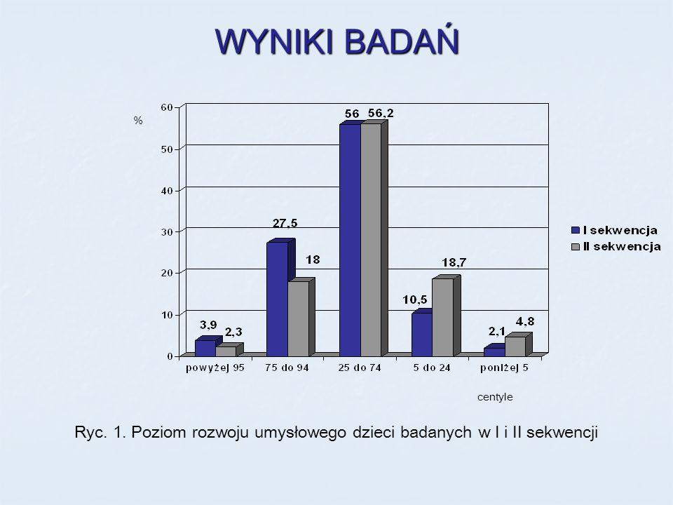 WYNIKI BADAŃ Ryc. 1. Poziom rozwoju umysłowego dzieci badanych w I i II sekwencji % centyle