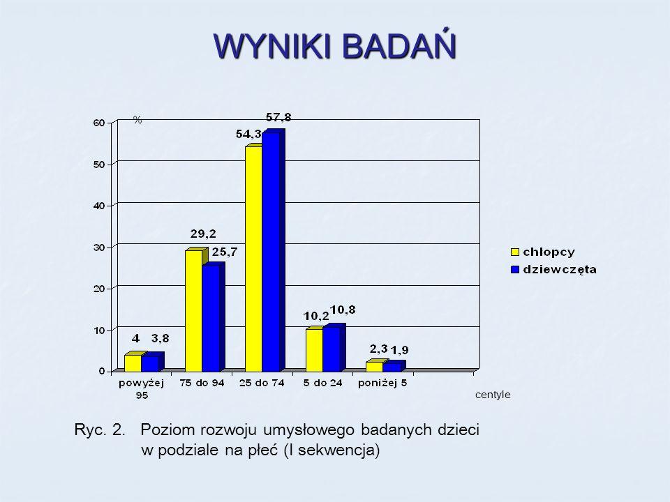 WYNIKI BADAŃ Ryc. 2. Poziom rozwoju umysłowego badanych dzieci w podziale na płeć (I sekwencja) % centyle