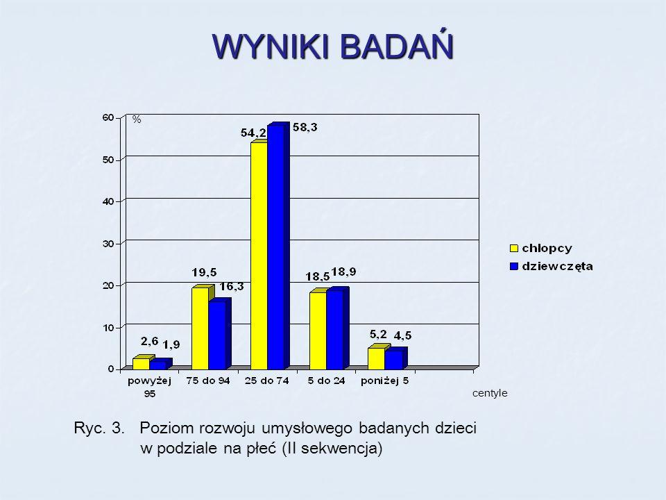 WYNIKI BADAŃ Ryc. 3. Poziom rozwoju umysłowego badanych dzieci w podziale na płeć (II sekwencja) % centyle