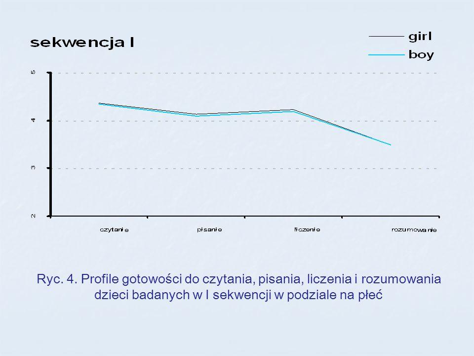 Ryc. 4. Profile gotowości do czytania, pisania, liczenia i rozumowania dzieci badanych w I sekwencji w podziale na płeć