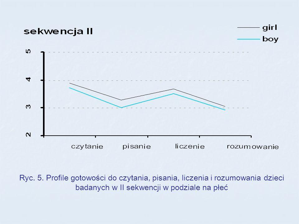 Ryc. 5. Profile gotowości do czytania, pisania, liczenia i rozumowania dzieci badanych w II sekwencji w podziale na płeć