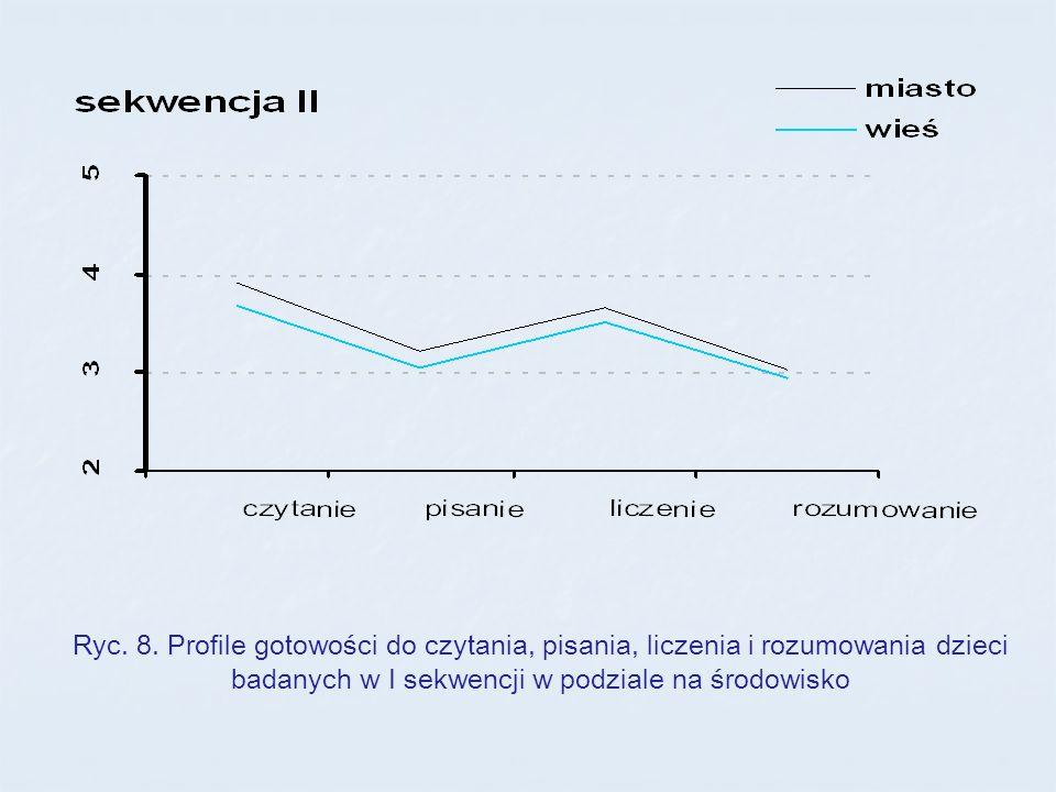 Ryc. 8. Profile gotowości do czytania, pisania, liczenia i rozumowania dzieci badanych w I sekwencji w podziale na środowisko