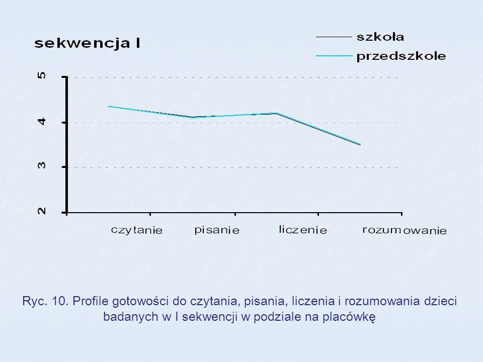 Ryc. 10. Profile gotowości do czytania, pisania, liczenia i rozumowania dzieci badanych w I sekwencji w podziale na placówkę
