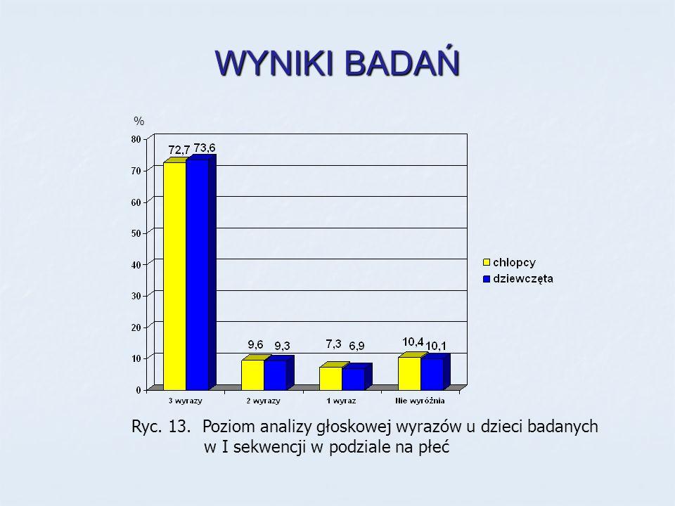 WYNIKI BADAŃ Ryc. 13. Poziom analizy głoskowej wyrazów u dzieci badanych w I sekwencji w podziale na płeć %
