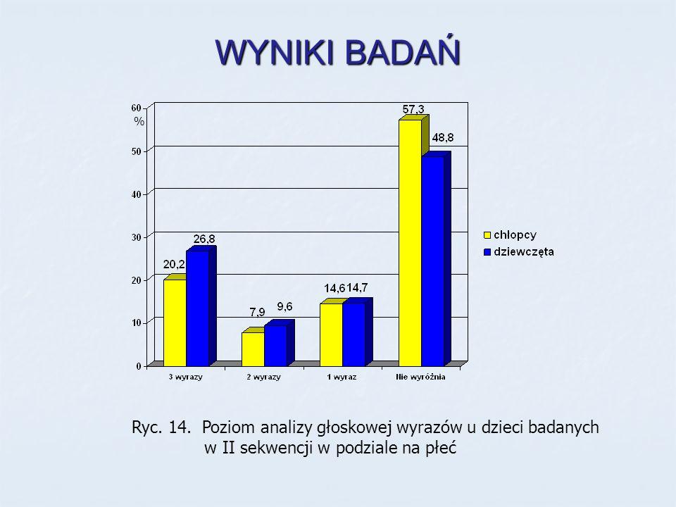 WYNIKI BADAŃ Ryc. 14. Poziom analizy głoskowej wyrazów u dzieci badanych w II sekwencji w podziale na płeć %