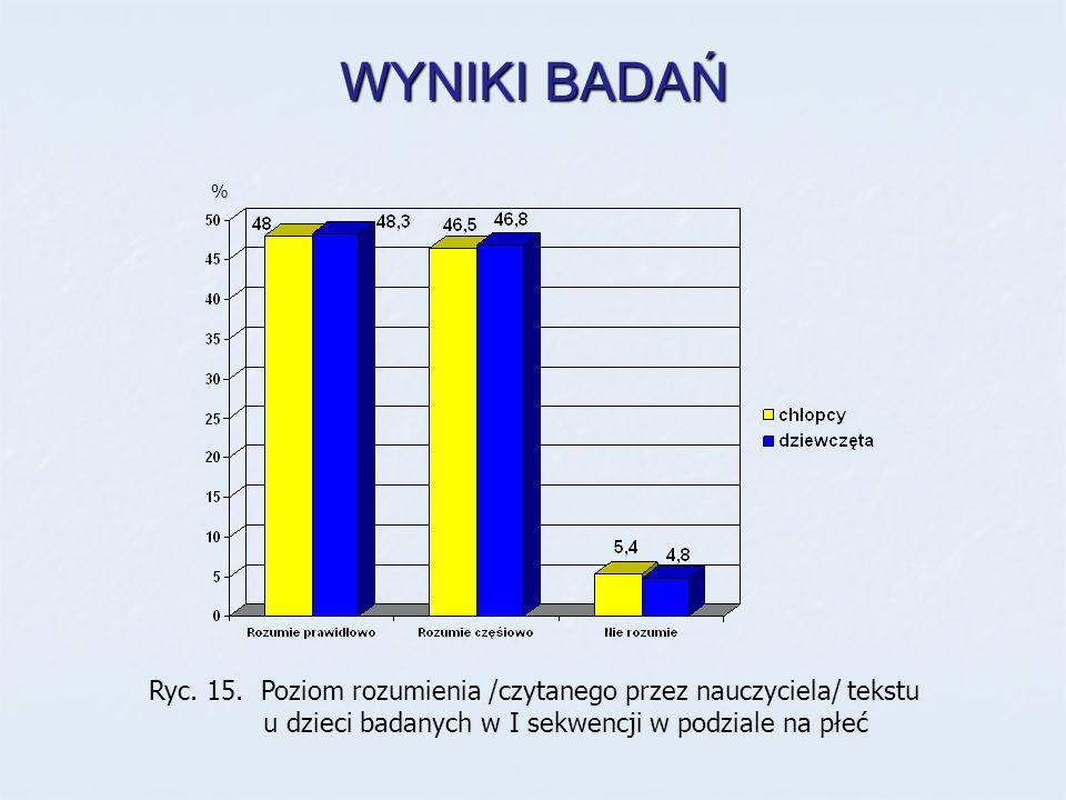 WYNIKI BADAŃ Ryc. 15. Poziom rozumienia /czytanego przez nauczyciela/ tekstu u dzieci badanych w I sekwencji w podziale na płeć %