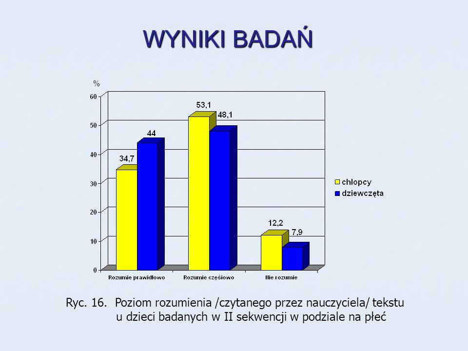 Ryc. 16. Poziom rozumienia /czytanego przez nauczyciela/ tekstu u dzieci badanych w II sekwencji w podziale na płeć % WYNIKI BADAŃ