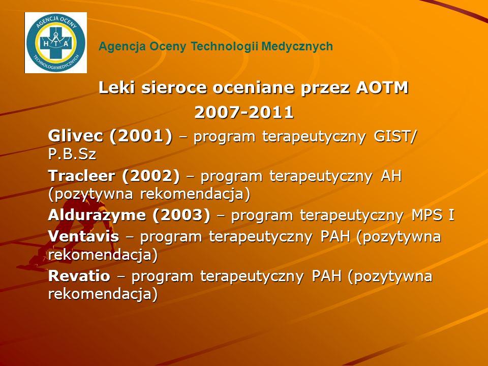 Leki sieroce oceniane przez AOTM 2007-2011 Glivec (2001) – program terapeutyczny GIST/ P.B.Sz Tracleer (2002) – program terapeutyczny AH (pozytywna re