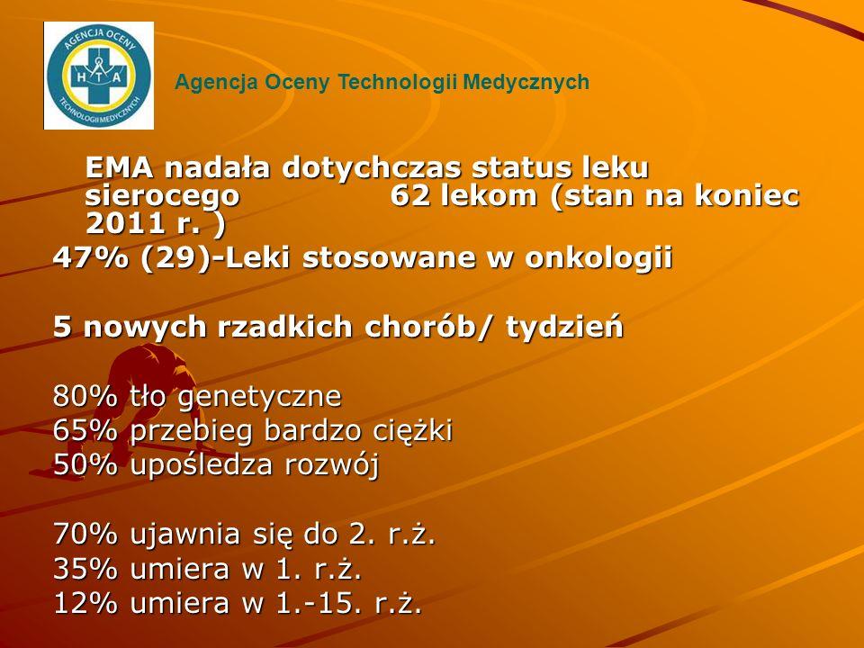 EMA nadała dotychczas status leku sierocego 62 lekom (stan na koniec 2011 r. ) 47% (29)-Leki stosowane w onkologii 5 nowych rzadkich chorób/ tydzień 8