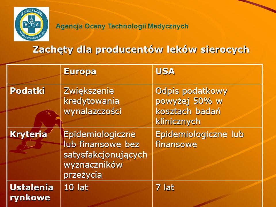 Zachęty dla producentów leków sierocych Agencja Oceny Technologii MedycznychEuropaUSAPodatki Zwiększenie kredytowania wynalazczości Odpis podatkowy po